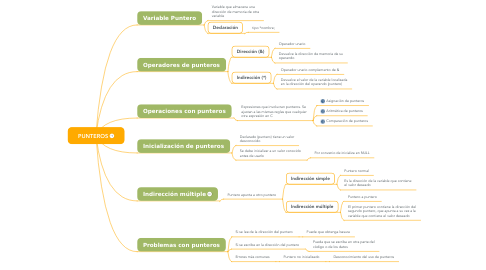 Mind Map: PUNTEROS