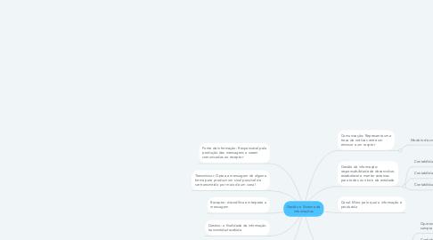 Mind Map: Gestão e Sistema de Informações