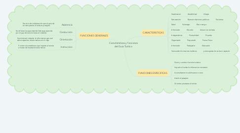 Mind Map: Caracteristicas y funciones del Guia Turitico