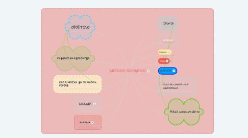 Mind Map: MÉTODO SOCRÁTICO