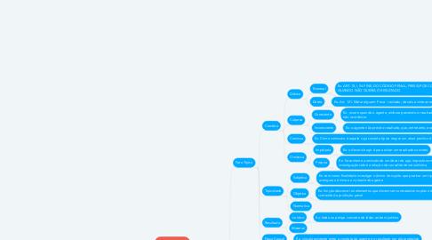 Mind Map: Mapa Mental Teoria do Crime