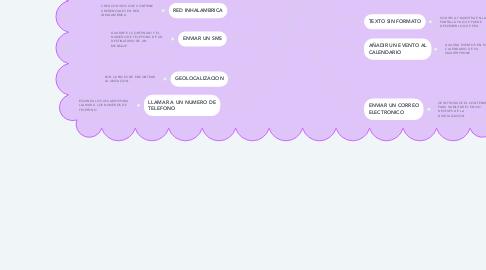 Mind Map: TIPOS DE CÓDIGO QR: