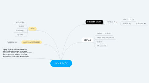 Mind Map: WOLF PACK