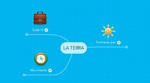Mind Map: LA TERRA