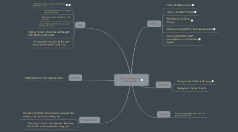 Mind Map: Eating Vinegar by Rita Hooks