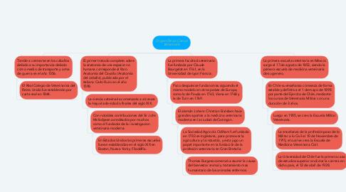 Mind Map: Origen De La Ciencia Veterinaria