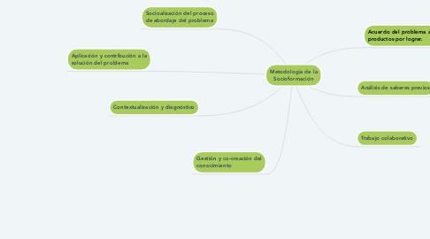 Mind Map: Metodología de la Socioformación