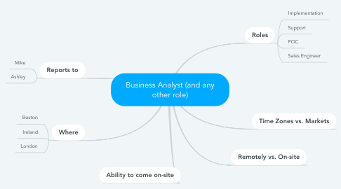 Mind Map: Business Analyst (and any other role)