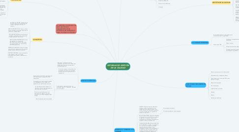 Mind Map: SISTEMAS DE GESTIÓN DE LA CALIDAD