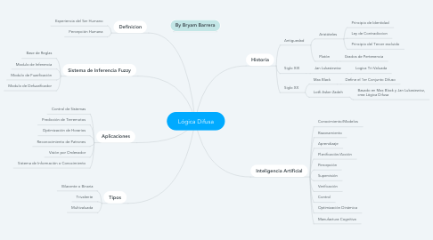 Mind Map: Lógica Difusa