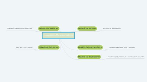 Mind Map: Inventarios Deterministicos