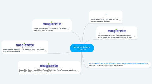 Mind Map: Magicrete Building Solutions
