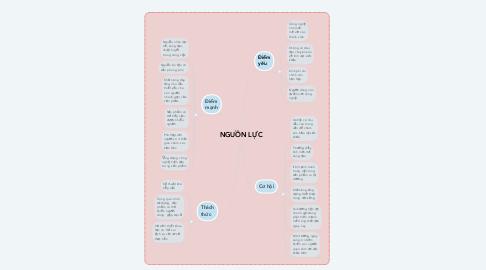 Mind Map: NGUỒN LỰC