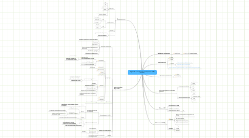 Mind Map: HighLoad — альтернативы реляционным СУБД (NoSQL)