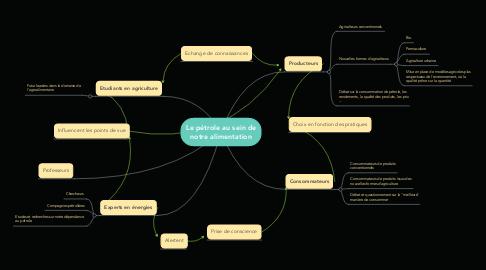 Mind Map: Le pétrole au sein de notre alimentation