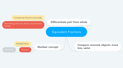 Mind Map: Equivalent Fractions