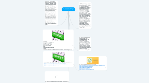 Mind Map: Hii Commercial Mortgage Loans Albuquerque NM