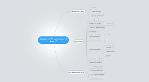 """Mind Map: Справочник """"Полезные темы побизнесу"""""""