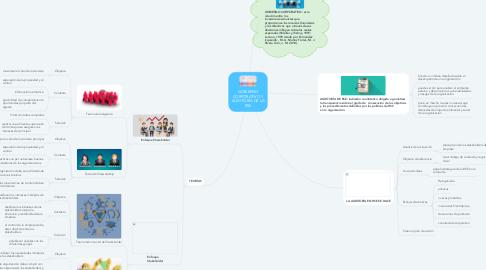 Mind Map: LA ESCUELA TRANSACCIONAL