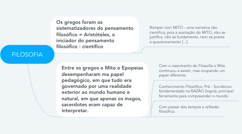 Mind Map: FILOSOFIA