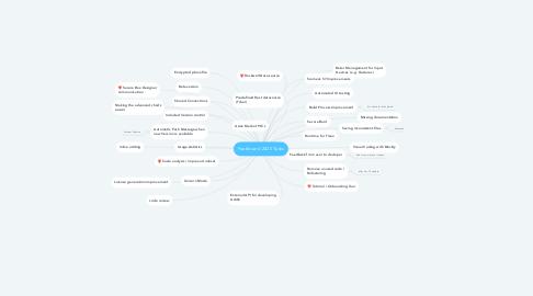 Mind Map: Peakboard 2020 Tasks