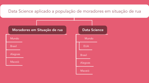 Mind Map: Data Science aplicado a população de moradores em situação de rua