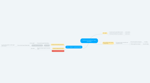 Mind Map: Get/have something + past participle