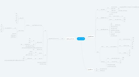 Mind Map: هادي بن هادي