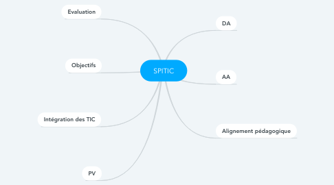 Mind Map: SPITIC