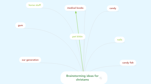 Mind Map: Brainstorming ideas for christams