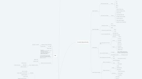 Mind Map: Desenvolvimento Humano e Ocupação I