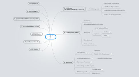 Mind Map: VWL 2
