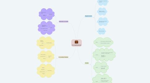 Mind Map: A menedzsment