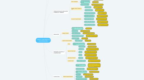 Mind Map: LÍNEAS Y SUBLÍNEAS DE INVESTIGACIÓN