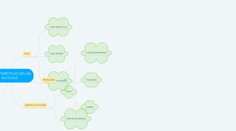 Mind Map: CARACTERÍSTICAS DE LAS NOTICIAS