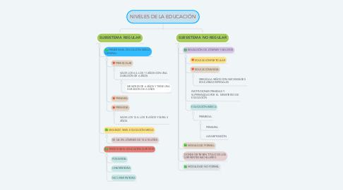 Mind Map: NIVELES DE LA EDUCACIÓN