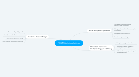 Mind Map: MHCM Workplace Settings