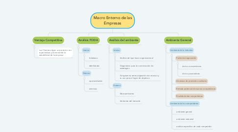 Mind Map: Macro Entorno de las Empresas