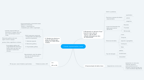 Mind Map: Criando representações visuais