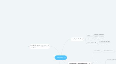Mind Map: Compétence 2
