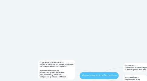 Mind Map: Mapa conceptual de Maximiliano