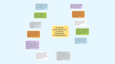 Mind Map: Principales representantes de las Teorías Pedagógicas Contemporáneas