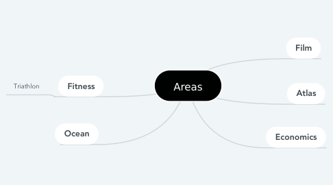 Mind Map: Areas