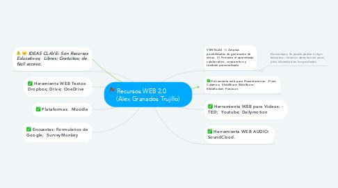 Mind Map: Recursos WEB 2.0              (Alex Granados Trujillo)