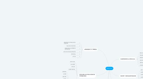 Mind Map: MODULO 2