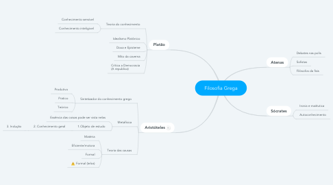 Mind Map: Filosofia Grega