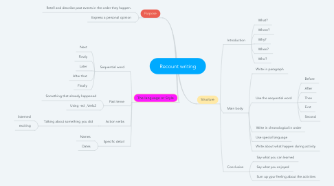 Mind Map: Recount writing