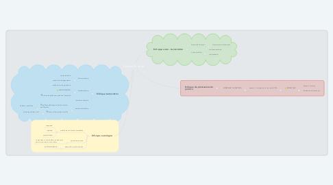 Mind Map: Desarrollo Rural