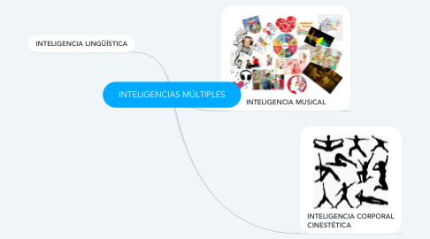 Mind Map: INTELIGENCIAS MÚLTIPLES