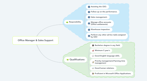 Mind Map: Office Manager & Sales Support